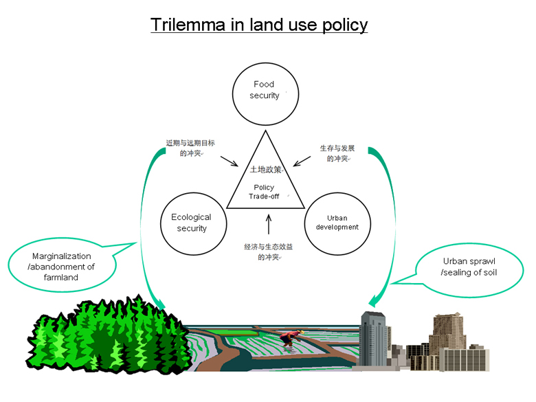 Trilema policy