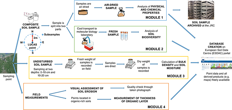 lucas esdac european commission  fig 1 lucas soil workflow from sampling to database generation